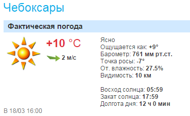 GISMETEO RU: Погода в Чебоксарах на сегодня, завтра